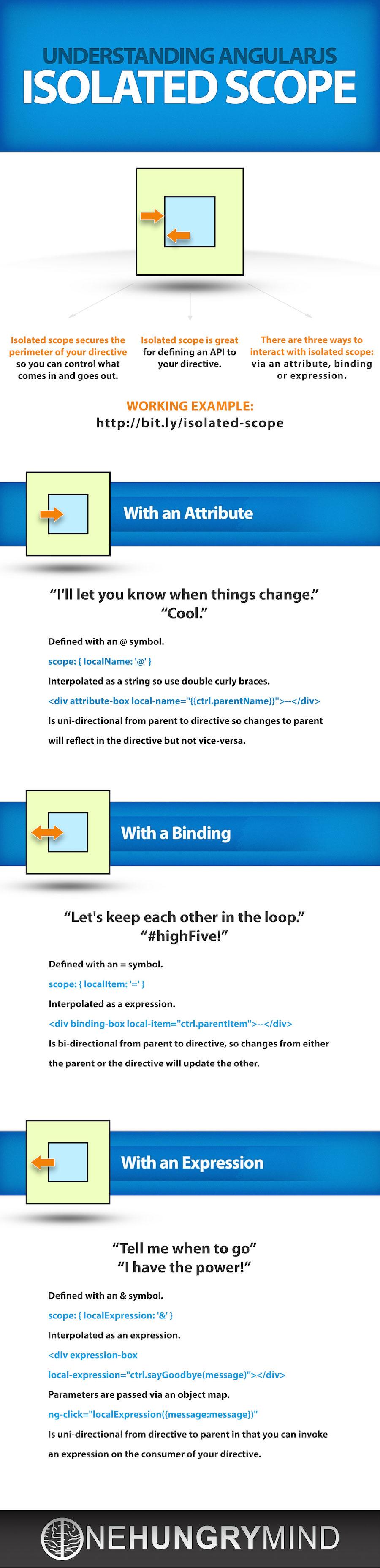 Infographic: Understanding AngularJS Isolated Scope